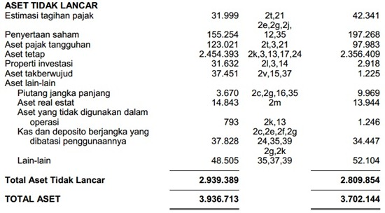 Contoh Laporan Keuangan Perusahaan Tbk - Neraca 2