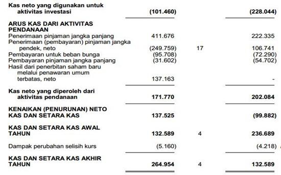 Contoh Laporan Keuangan Perusahaan Tbk - Laporan Arus Kas