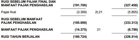 Contoh Laporan Keuangan Perusahaan Tbk - Laba Rugi 2