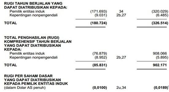 Contoh Laporan Keuangan Perusahaan Tbk - Laba rugi 4