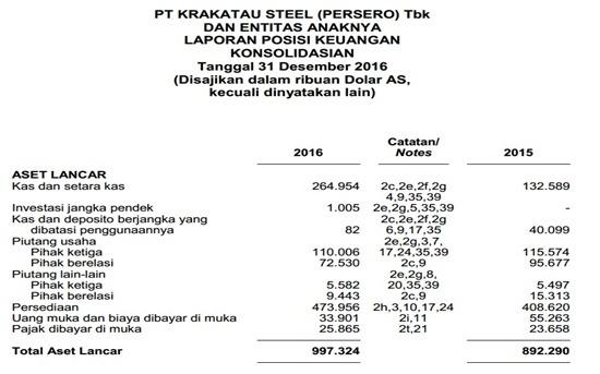Contoh Laporan Keuangan Perusahaan Tbk - Neraca 1