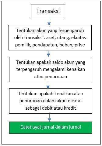 Jurnal Akuntansi - Langkah Pencatatan