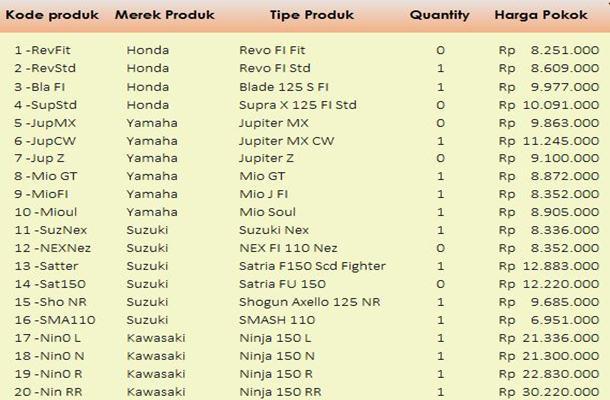 daftar produk dijual
