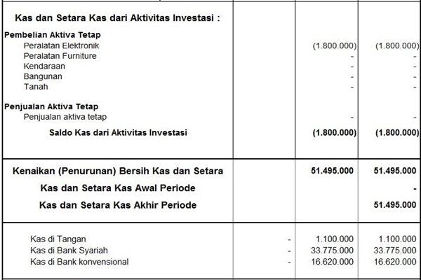 Akuntansi Zakat - Arus Kas