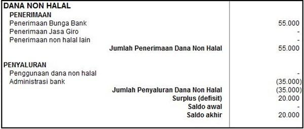 Laporan Perubahan dana 4